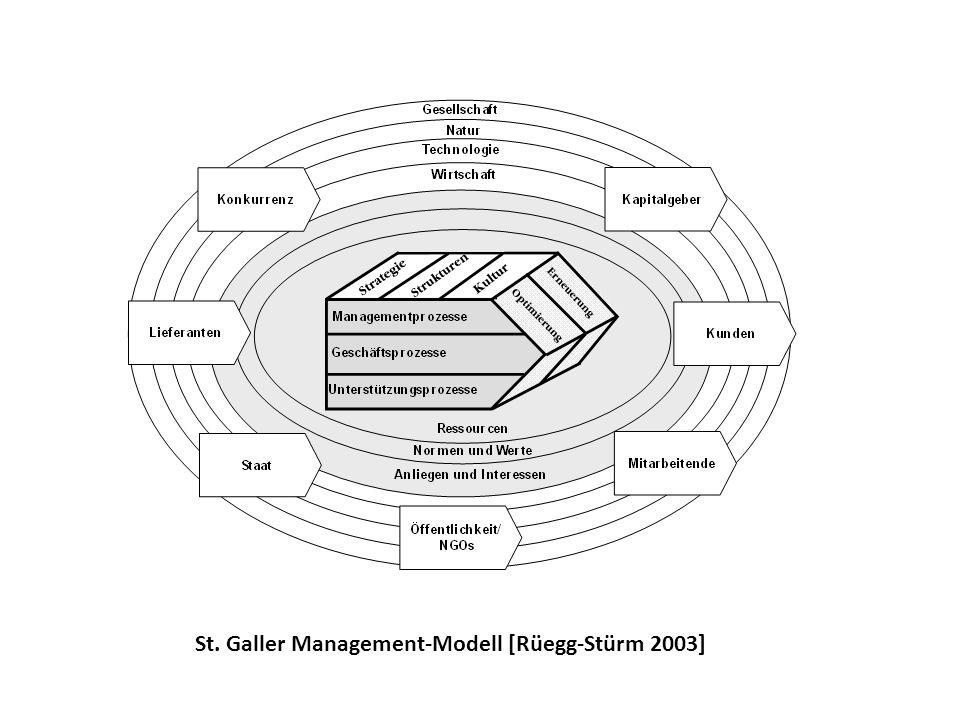 St. Galler Management-Modell [Rüegg-Stürm 2003]